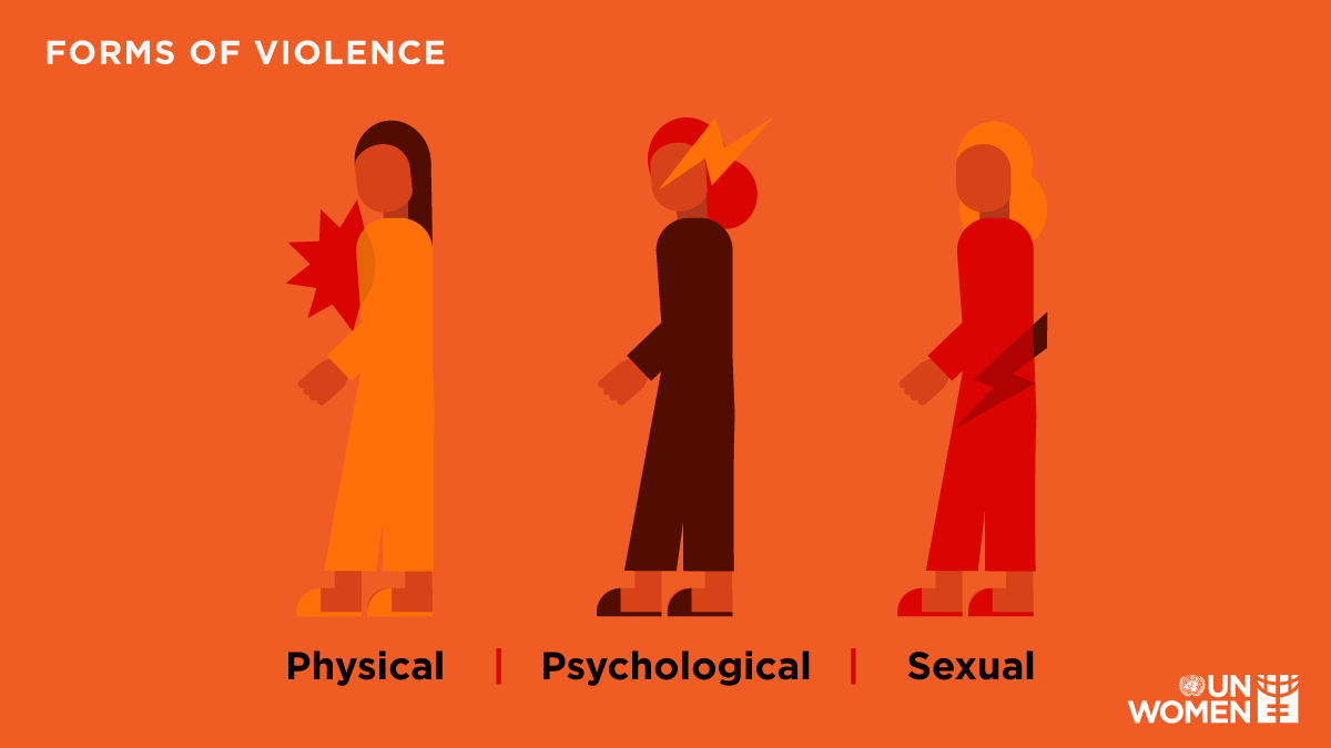 Forms of Violence against women